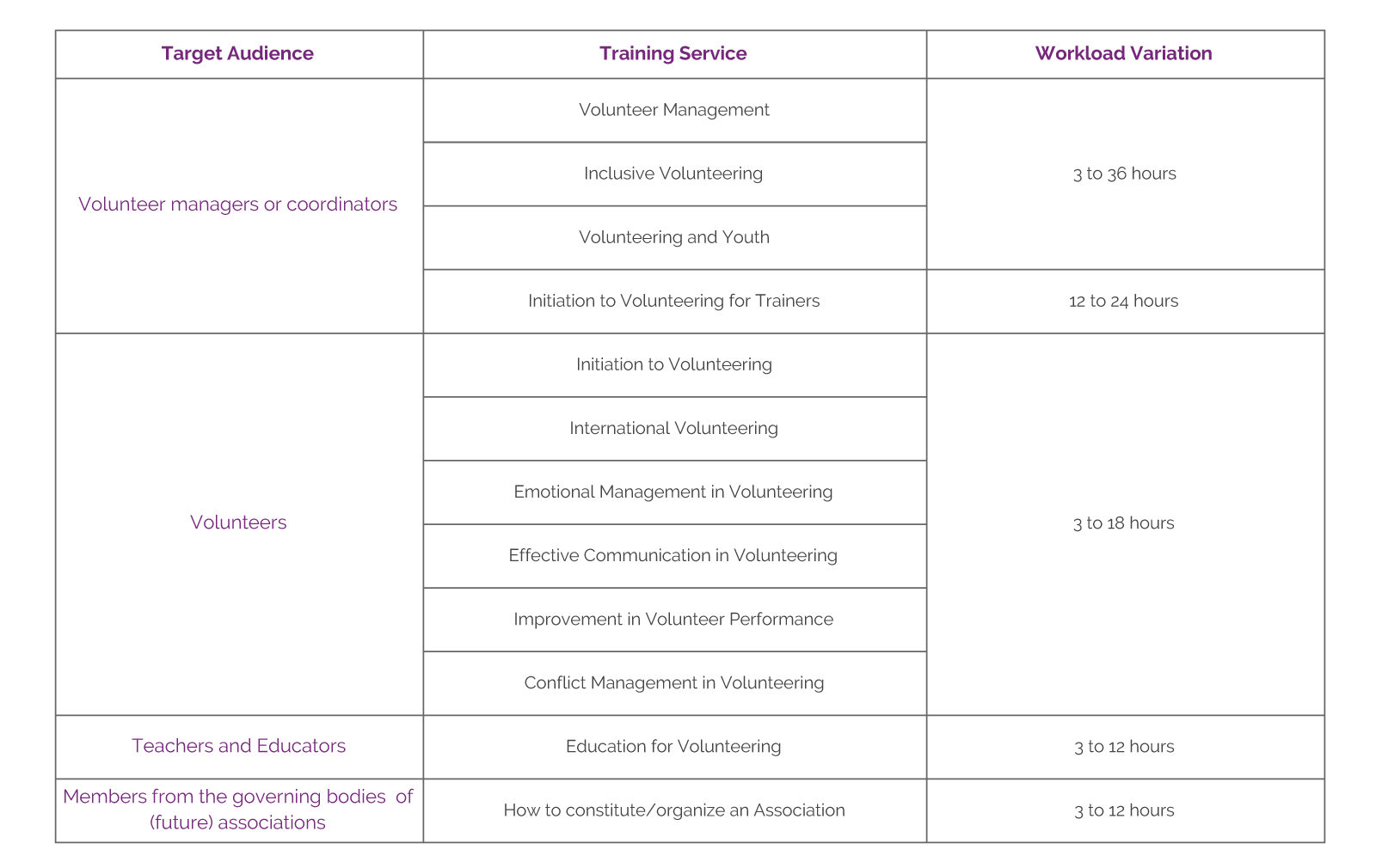 Table of Training Services | Pista Mágica
